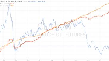 indeks inflacji bazowej, inflacji konsumenckiej i ceny ropy. Źródło: tradingview.com