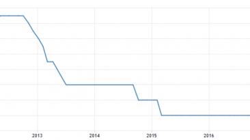 Główna stopa procentowa NBP - źródło: tradingeconomics