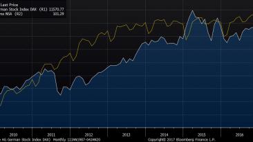 Porównanie notowań indeksu DAX z indeksem cen dla strefy euro. Źródło: Bloomberg